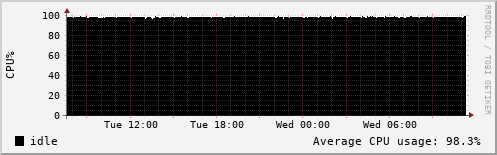 KVM Monitor: domina4 (hetzner)